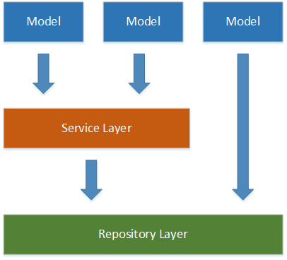 Models and Service Layer (Day 6) - Xamarin Help