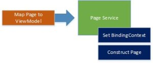 PageService