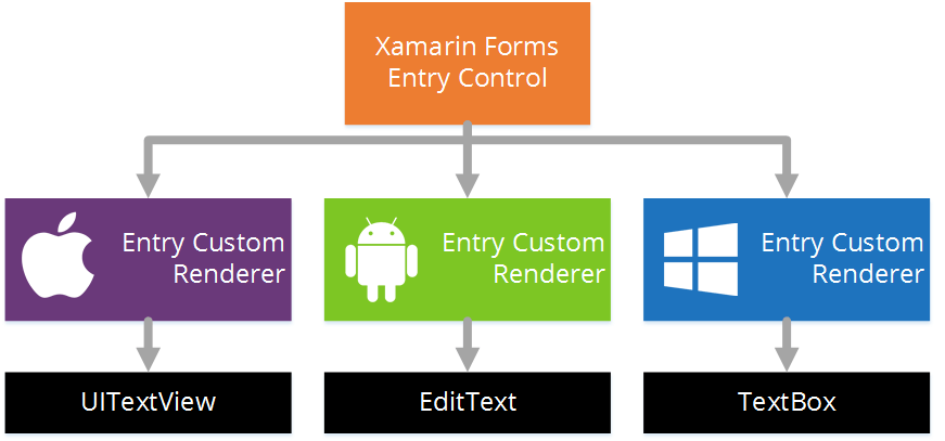 Xamarin Forms Custom Renderers Example
