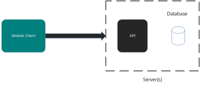 Connecting To A Remote Database in Xamarin Forms - Xamarin Help