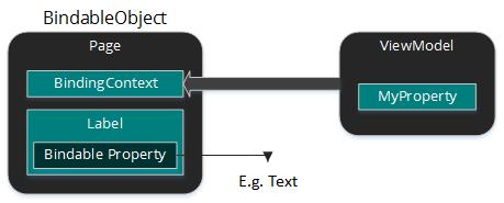 Bindable Properties in Xamarin Forms - Xamarin Help