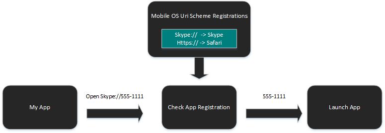 Launching A Mobile App Via A URI Scheme - Xamarin Help