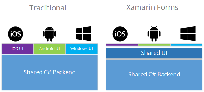 Is Xamarin Forms Making Traditional Xamarin Obsolete? - Xamarin Help