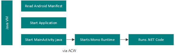 How Xamarin Android AOT Works - Xamarin Help