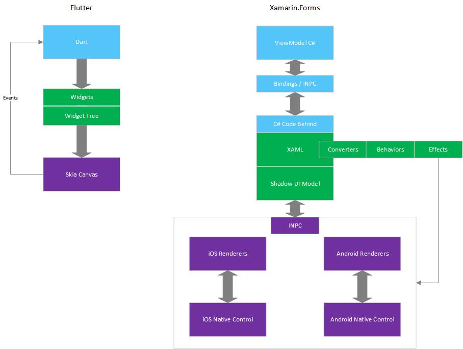 Saving Xamarin Forms - Xamarin Help